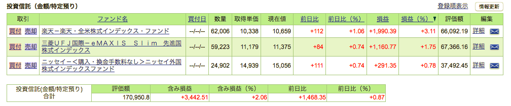 SBI証券運用成績