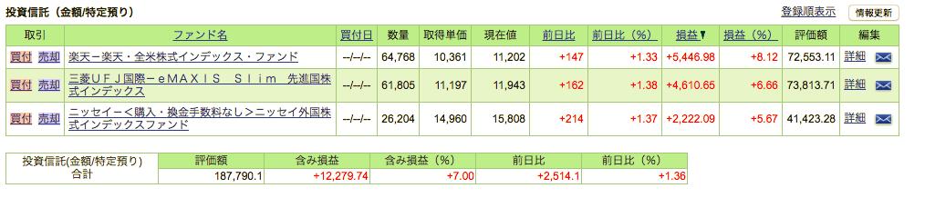 SBI証券運用画面