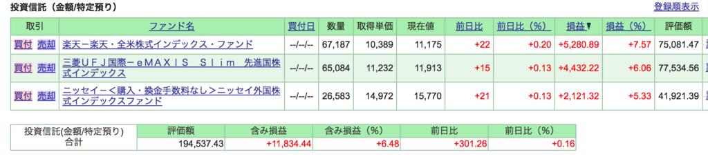7月末のSBI証券特定口座運用成績画像