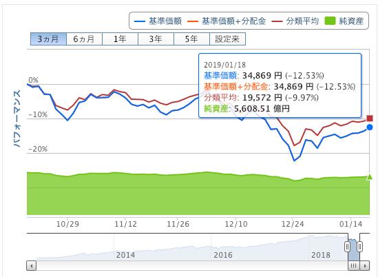 ひふみ投信直近株価