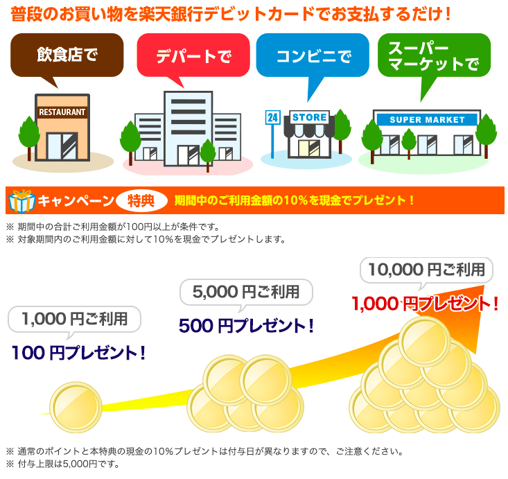 楽天銀行デビット還元キャンペーン1