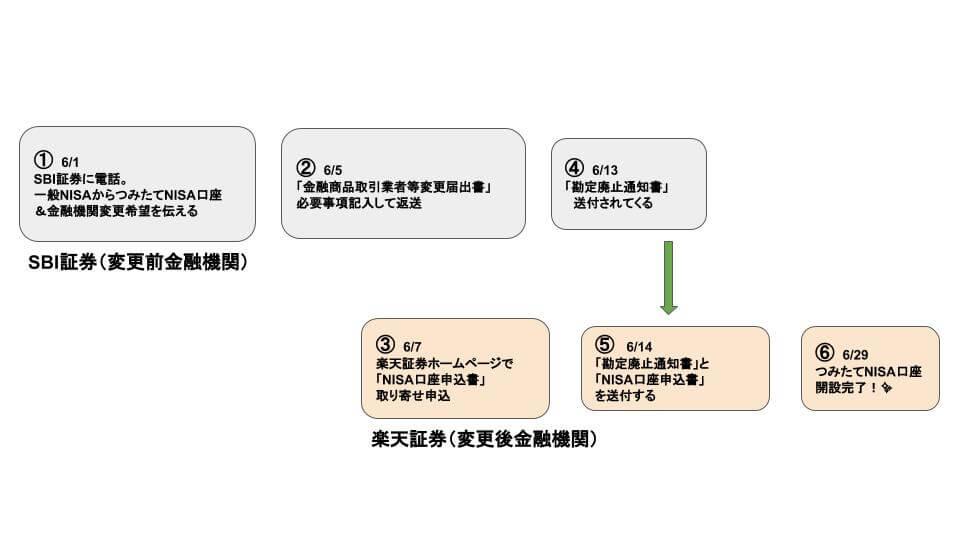 f:id:kotsukotsu-techou:20180701171202j:plain