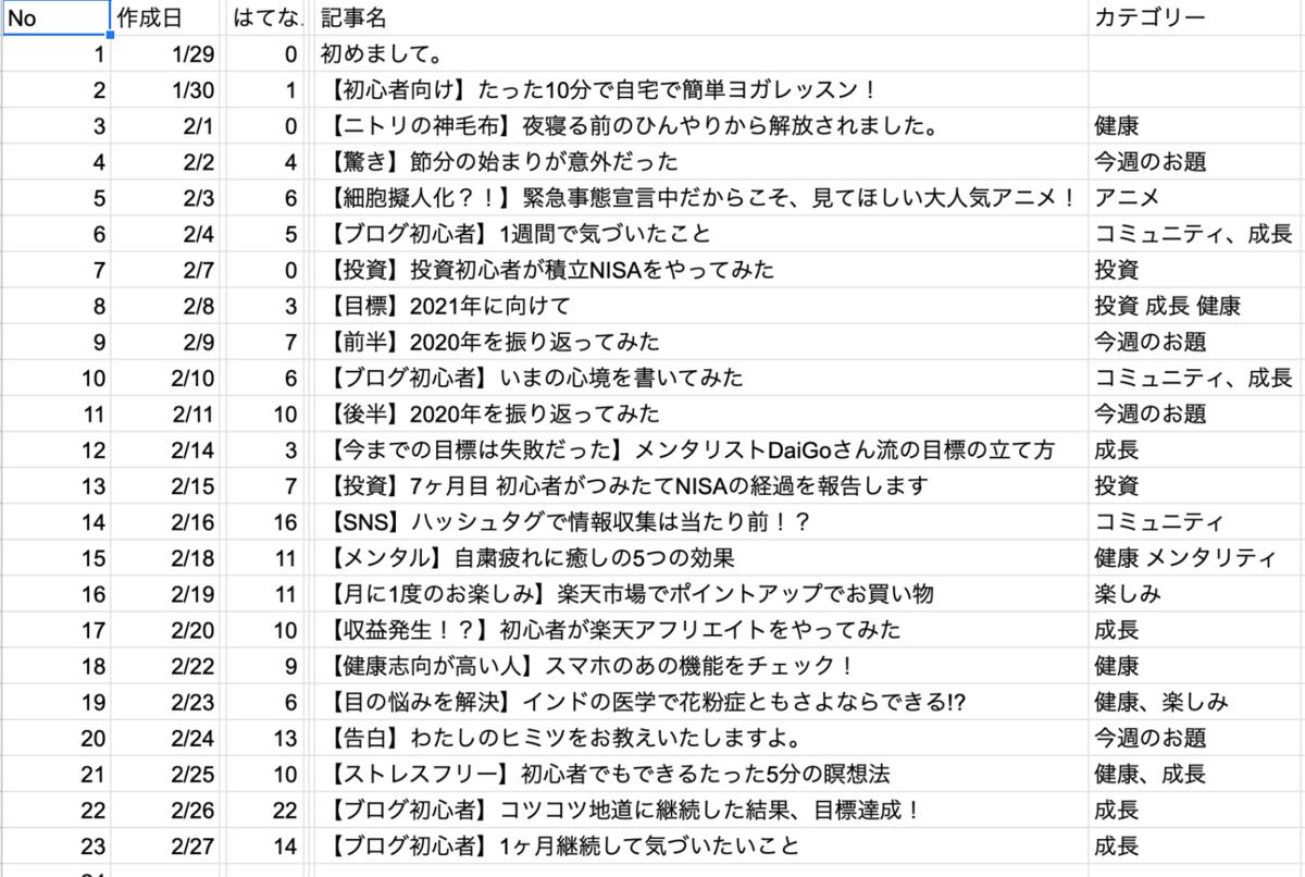 f:id:kotsukotsu_tocchi:20210301000748p:plain