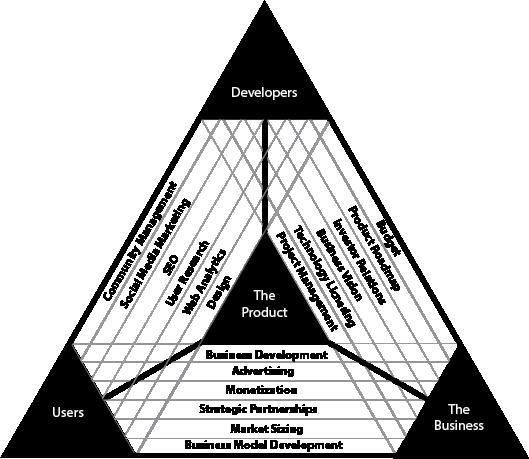 プロダクトマネジメントトライアングルの画像