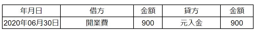 開業費の例