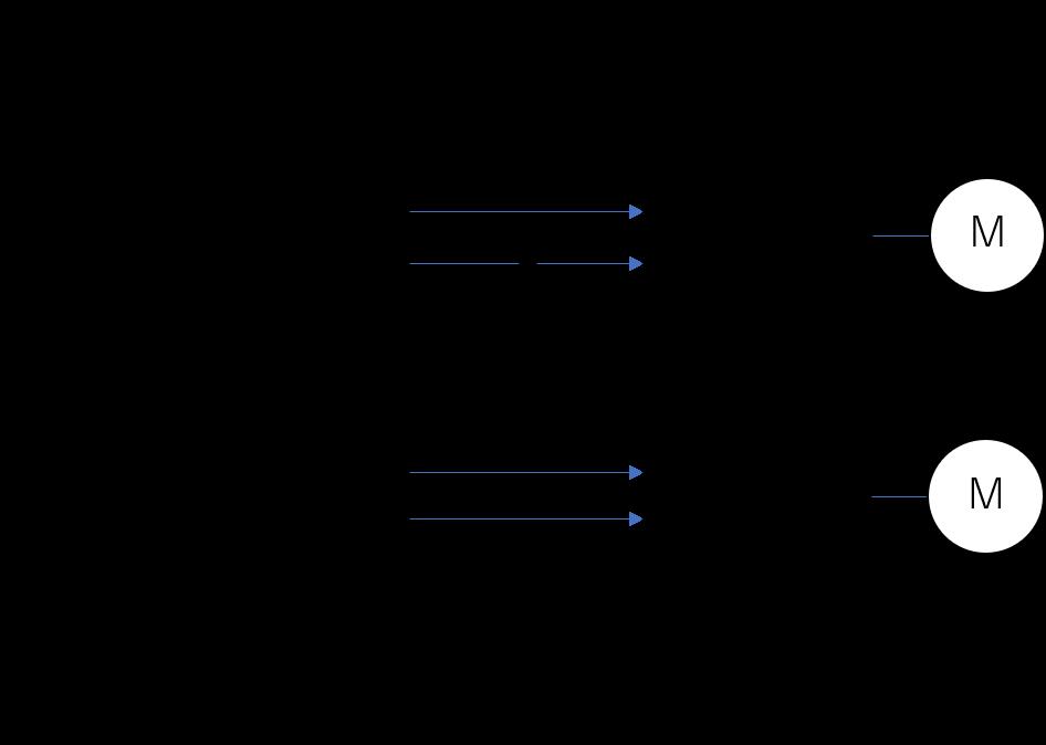 モータ制御系ブロック図