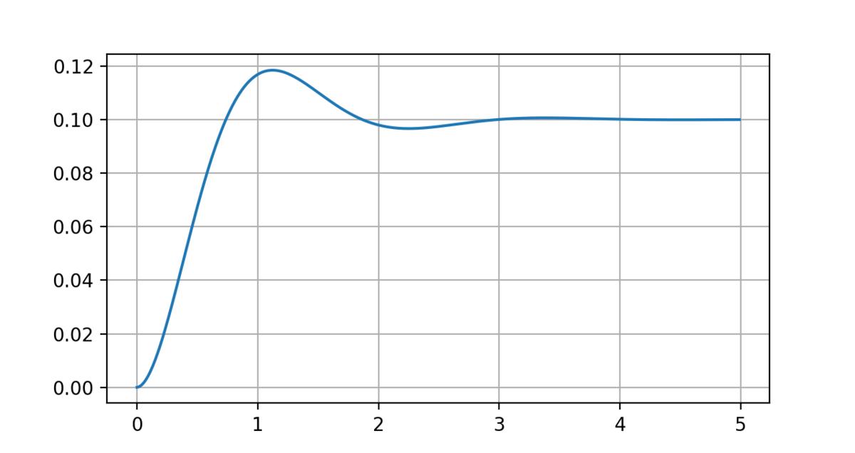 ルンゲクッタ法求解関数の計算結果グラフ