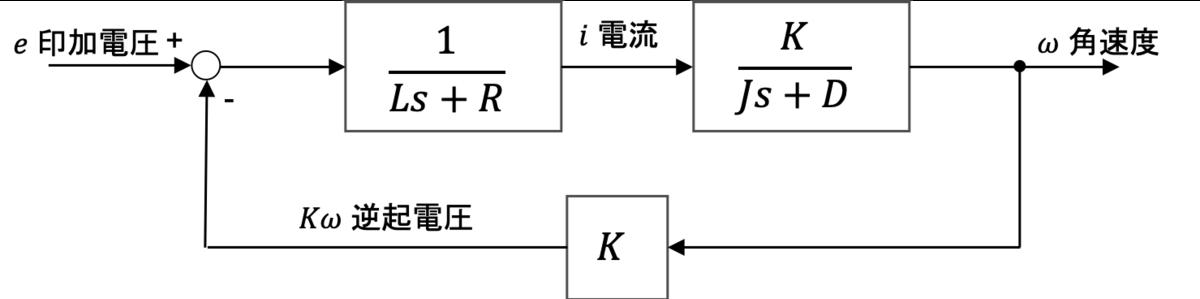 f:id:kouhei_ito:20200216072325p:plain