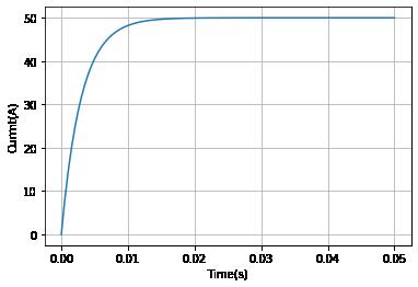 LR回路をONにした際の応答のグラフ