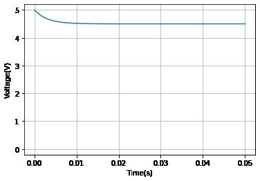 コイルの両端の電圧の過渡応答のグラフ