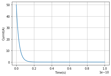 OFF時の電流の過渡応答のグラフ