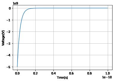 OFF時の電圧の過渡応答のグラフ