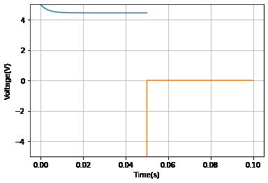 LR回路のスイッチング過渡応答のグラフ