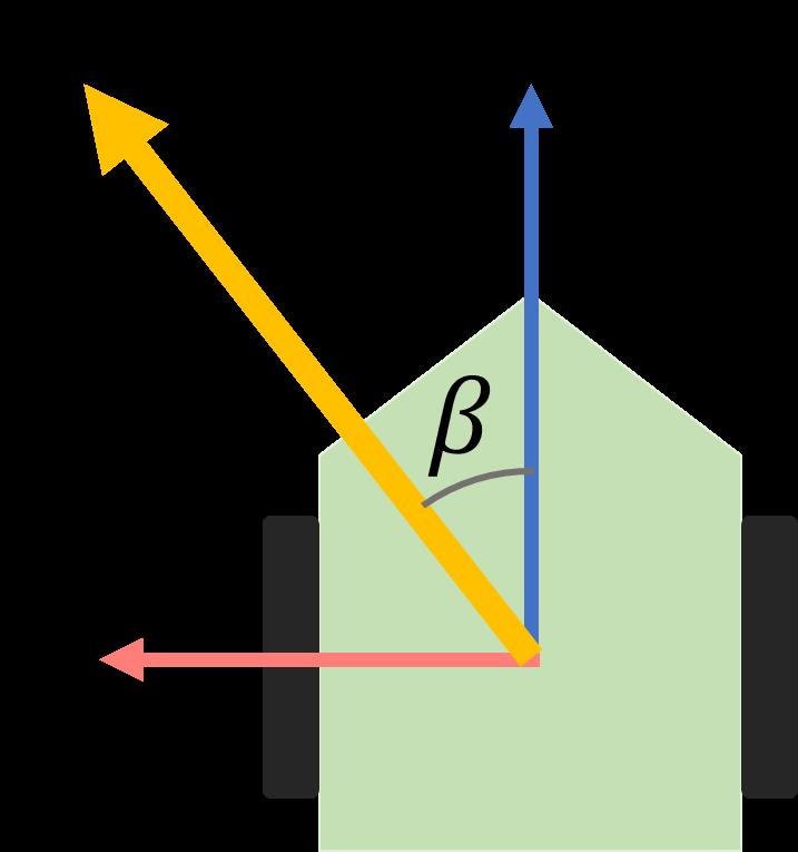 横滑り角の説明図
