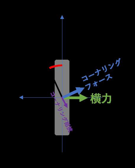 タイヤの発生する力の図示
