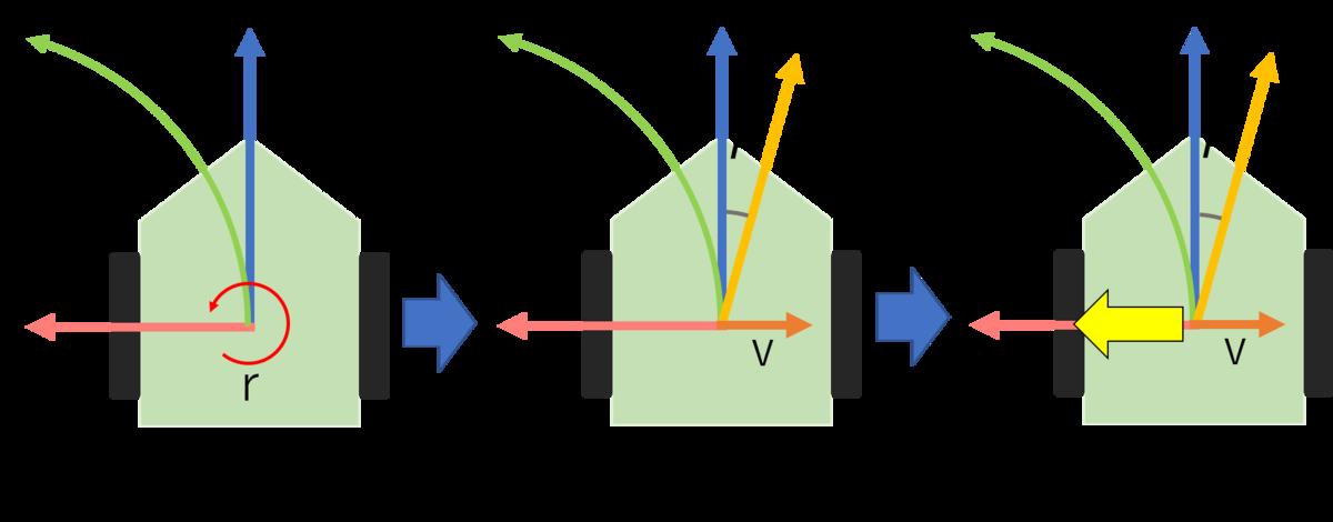 横滑り発生メカニズムの図示