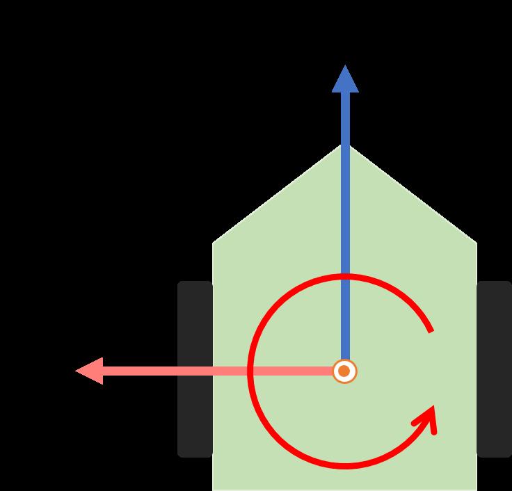 ロボットの座標のとり方の図解