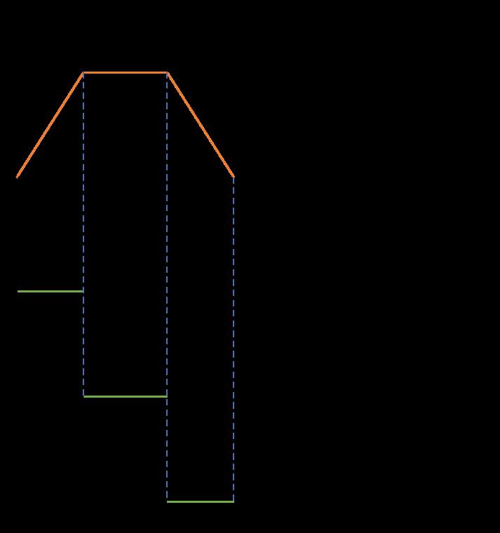 旋回の角速度・角加速度プロファイルのグラフ