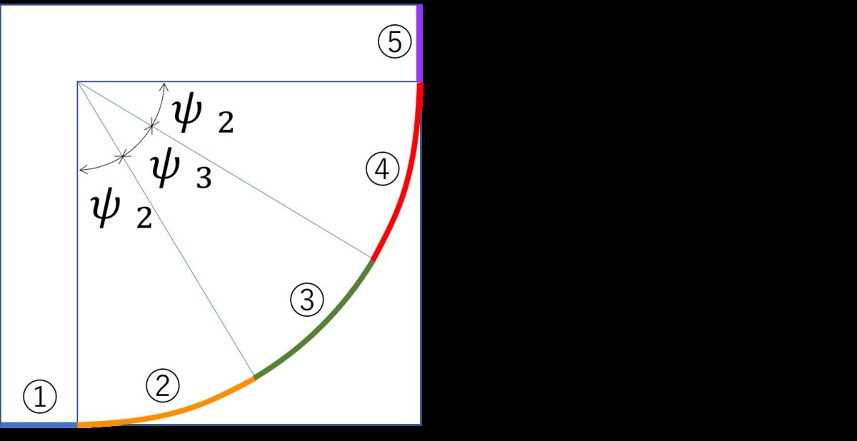 スラローム旋回のシーケンスの図