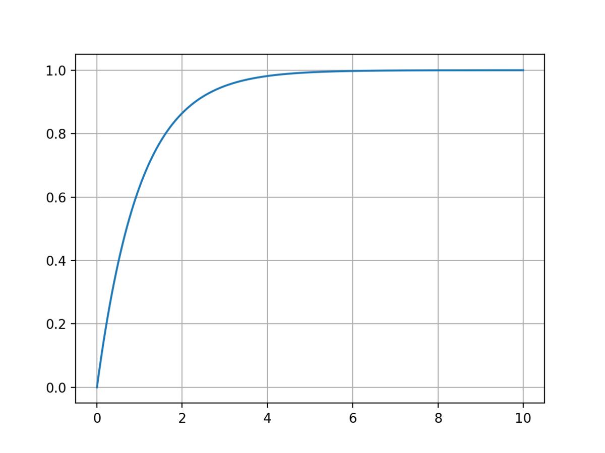 1次遅れのステップ応答のグラフ