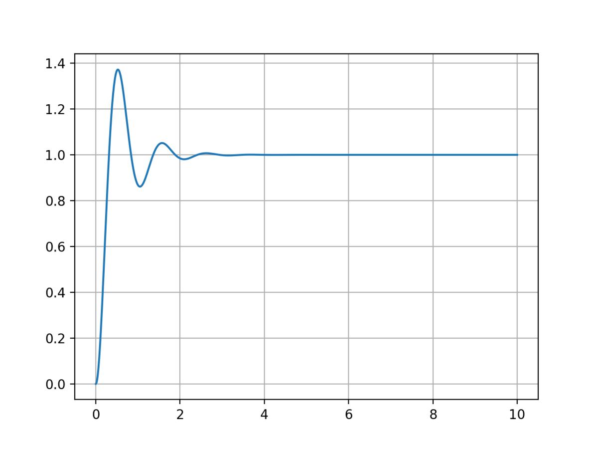 2次振動系のステップ応答のグラフ