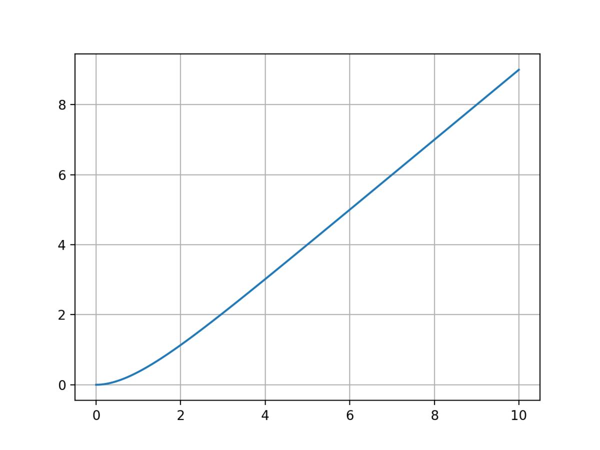 1次遅れシステムのランプ応答のグラフ