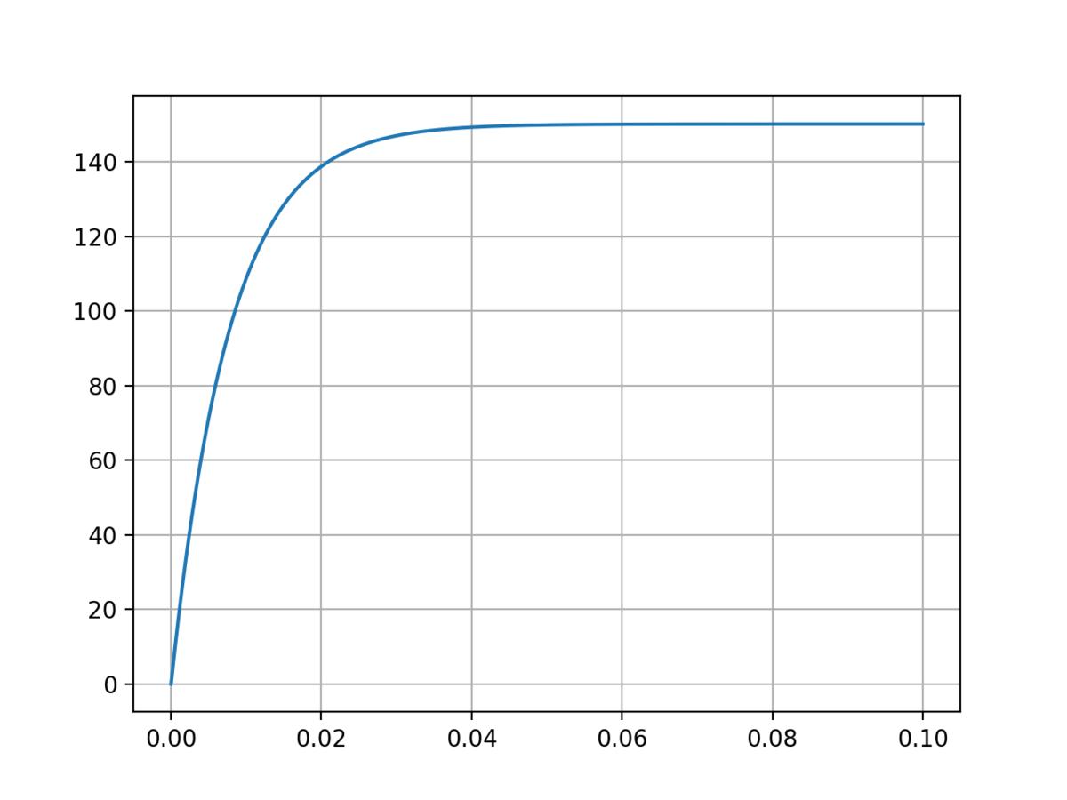DCモータのステップ応答のグラフ