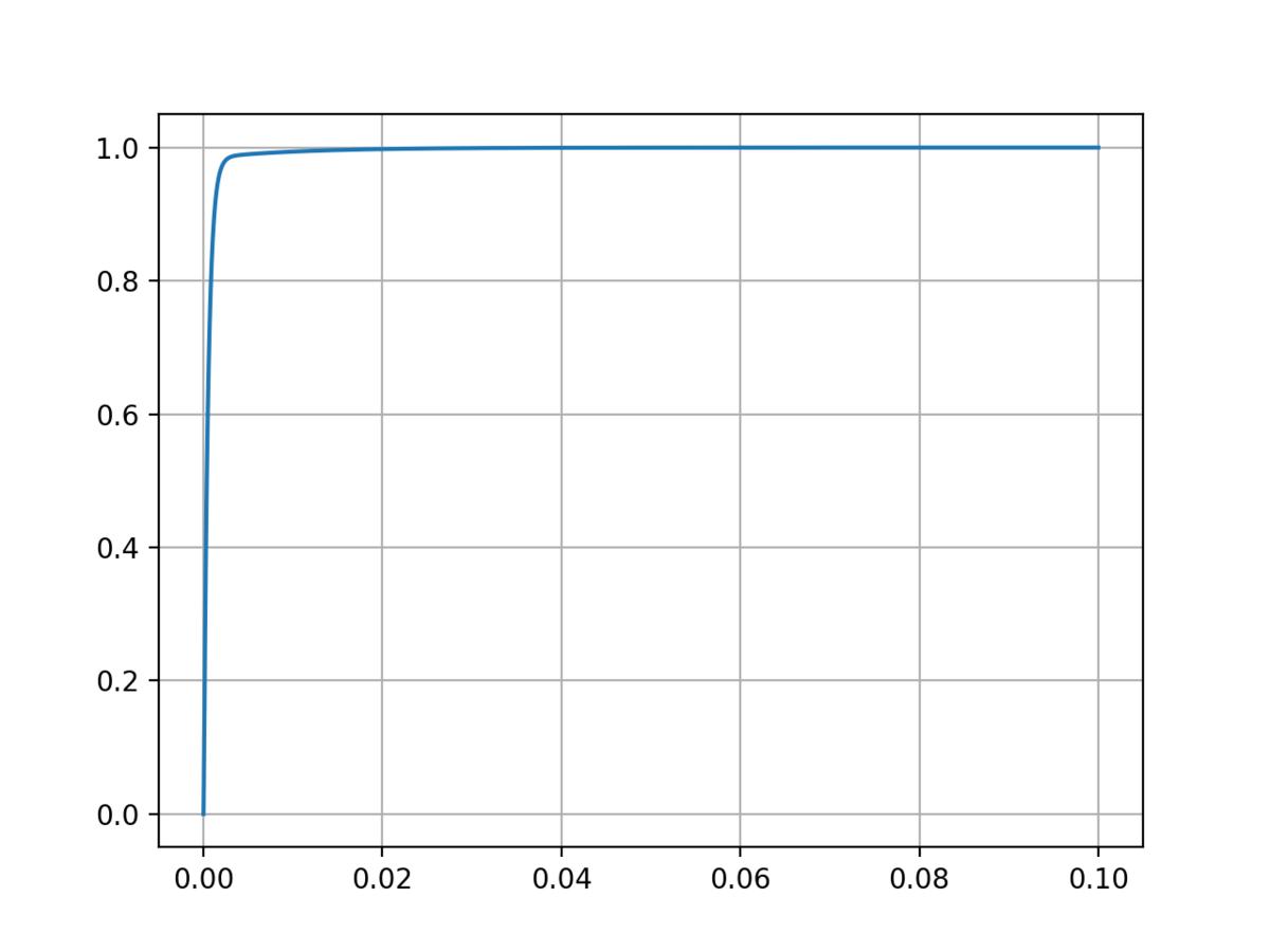 モータのPI制御ステップ応答のグラフ