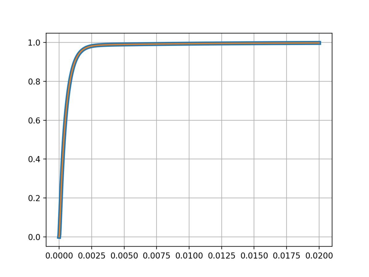 解析的に伝達関数を求めたものと数値的に求めた場合のステップ応答の比較のグラフ