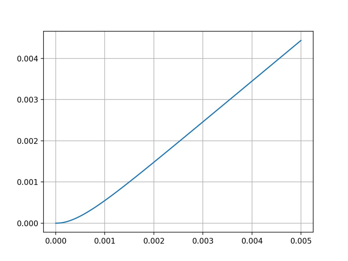 モータのPI制御系のランプ応答のグラフ