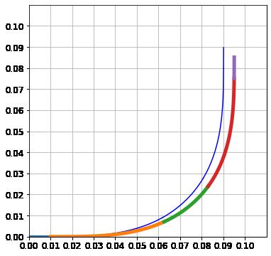 運動方程式から計算したスラローム旋回グラフ
