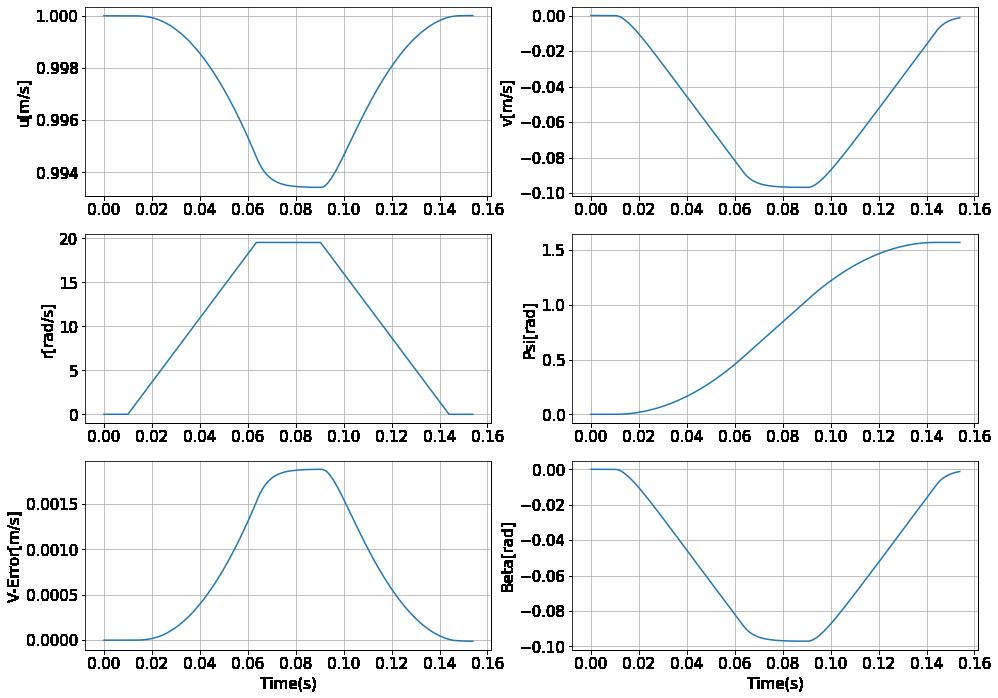 各状態の変化のグラフ