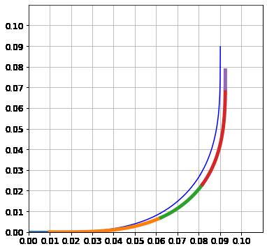 速度制御なしのスラローム旋回計算結果のグラフ