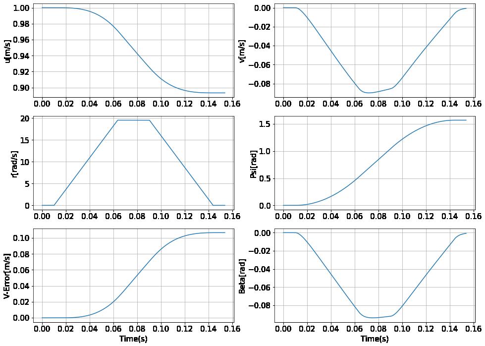 速度制御をしない場合の各状態の変化のグラフ