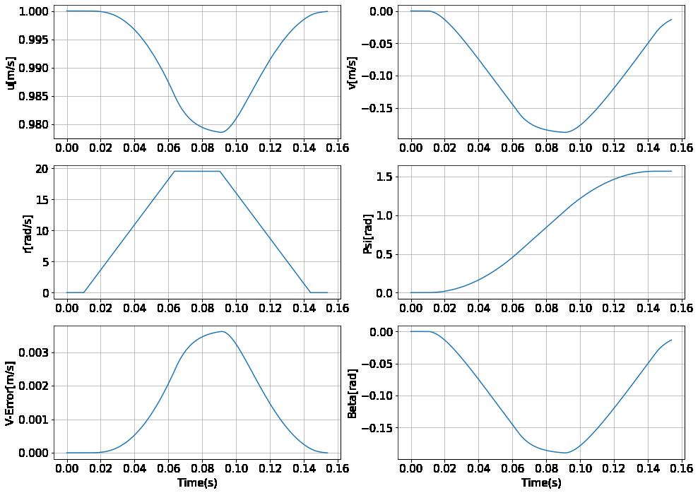 コーナリングパワーを1にした場合の状態の変化のグラフ