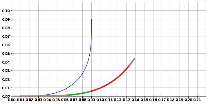 コーナリングパワーを1にした場合の結果のグラフ