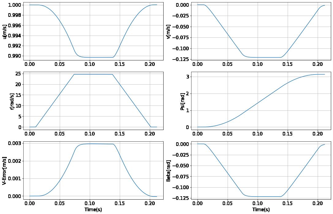180度旋回の場合の状態の変化のグラフ