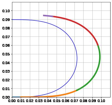 コーナリングパワーを5にした場合の180度旋回の結果のグラフ