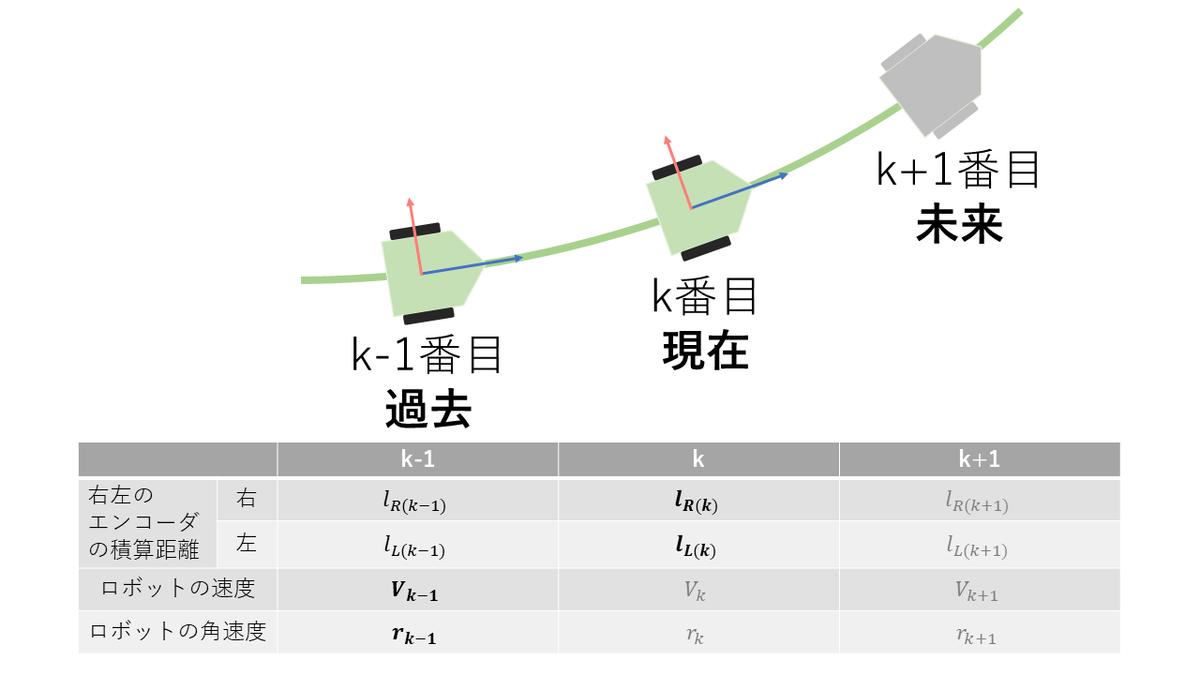 ロボットの位置と記号の対応の図