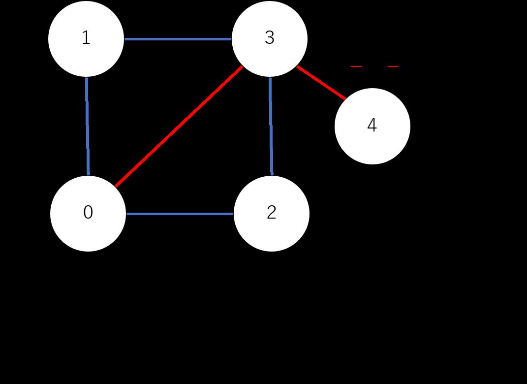 グラフとグラフ理論の基本的用語の図解