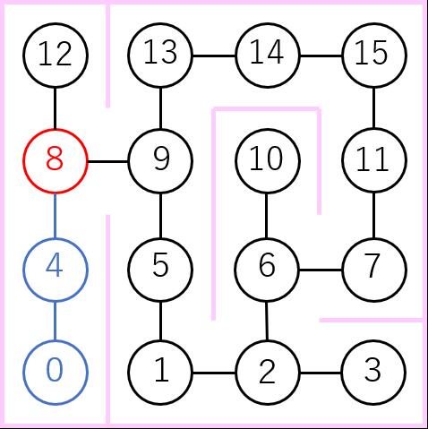 ノード8で分岐の説明図