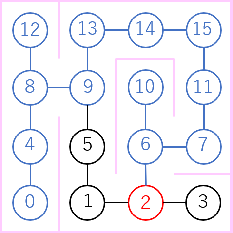 ノード2の分岐の説明図