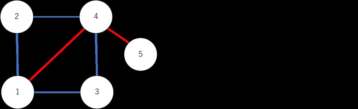隣接行列の説明図