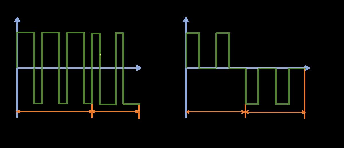 PWM制御の2方式の比較