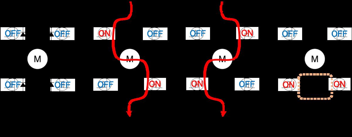 Hブリッジのスイッチ状態による4つのモード図