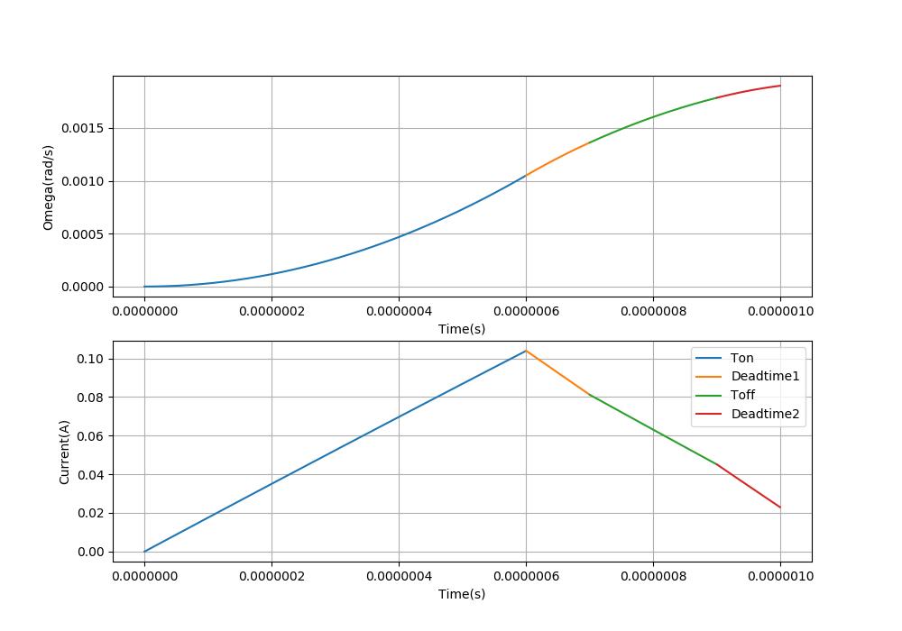 LAP方式PWM1周期分の波形
