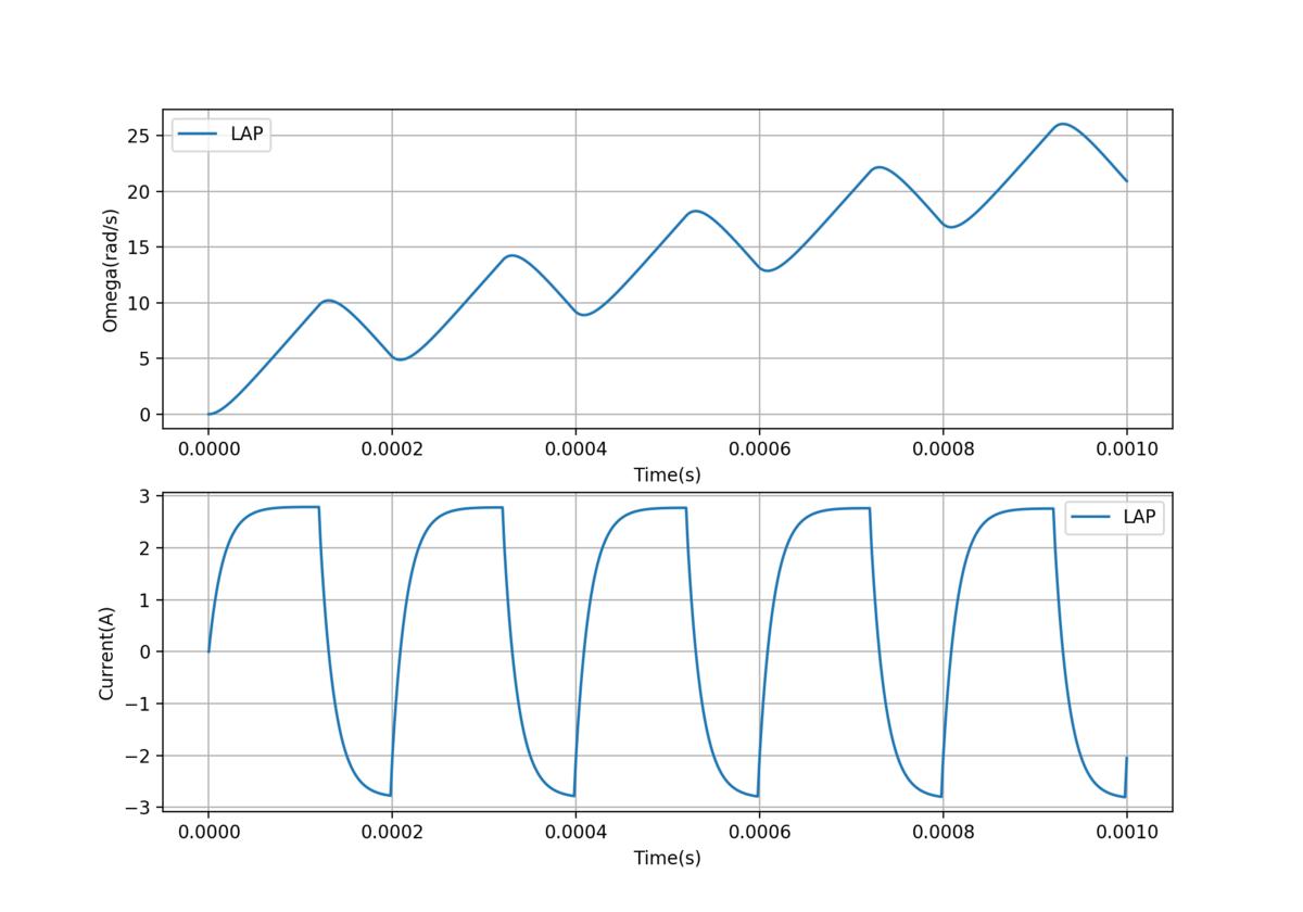 PWM周期200μsのLAP方式の波形