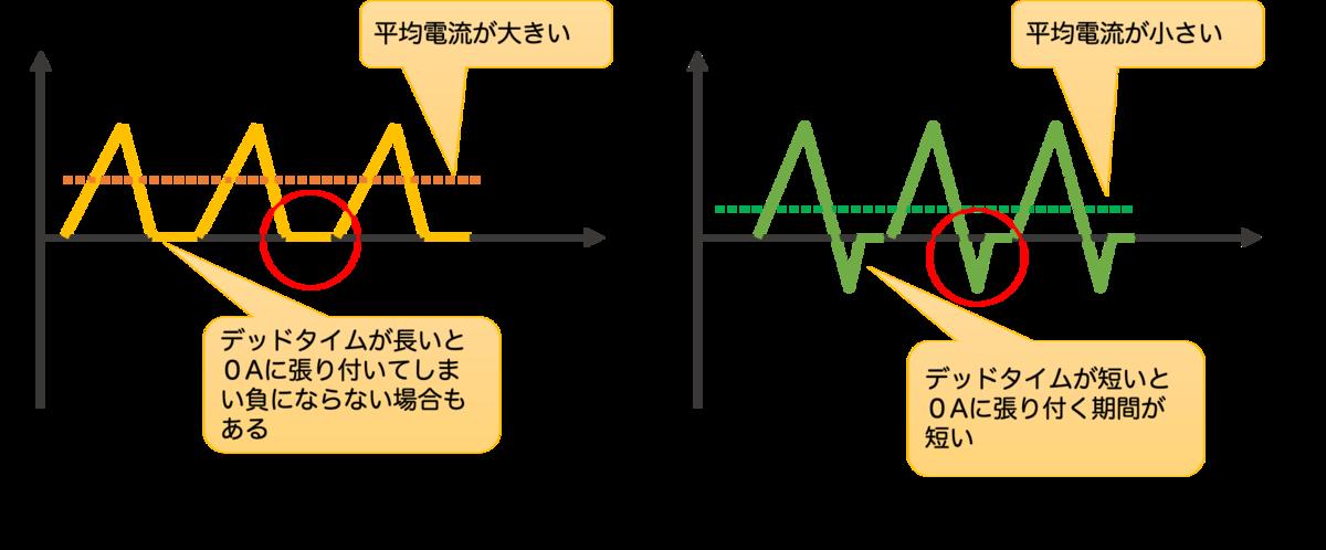 デッドタイムの長さの影響