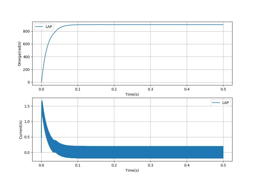 PWM周期200μs(5KHz、デッドタイム1%)のモータの応答
