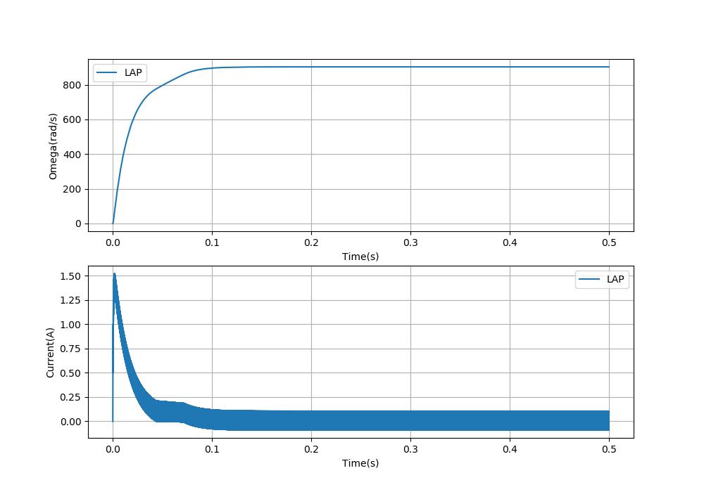 PWM周期100μs(10KHz、デッドタイム2%)の応答